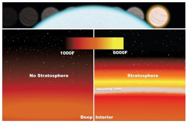 تم اكتشاف طبقة السترتوسفير ضمن كوكب (WASP-33b) عن طريق قياس الخفوت في الضوء نتيجةً لمرور الكوكب خلف نجمه (أعلى الصورة).
