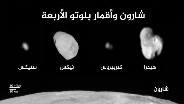تظهر هذه الصورة المركبة القمر فضي اللون والمسمى بـ شارون إضافة إلى الأقمار الأربعة الصغيرة التابعة لبلوتو، وقد تم تحليل الصور بواسطة كاميرا التصوير الاستطلاعي طويلة المدى LORRI الموجودة على متن مركبة نيو هورايزنز. يتم عرض جميع الأقمار بامتداد مشترك ونطاق مكاني. ويُعد شارون أكبر أقمار بلوتو إذ يبلغ قطره حوالي 751 ميلاً (1.212 كم)، بينما يتمتع كل من نيكس وهيدرا بحجم متشابه حيث يمتدان طولاً على مساحة 25 ميلاً. كما يتمتع كل من ستيكس وكيربيروس بحجم متشابه أيضاً، إذ يمتد كل واحد منهما طولاً على مساحة تقدر تقريباً بـين 6 و7 أميال. وتتميز جميع الأقمار الأربعة بأنها ذات شكل مستطيل، وهي خاصية يُعتقد أنها تطغى على جميع الأجسام الموجودة في حزام كايبر.  المصدر: NASA/JHUAPL/SwRI