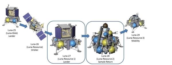 مركبة الإنزال لونا-25 (لونا غلوب). لونا-26 مسبار (موارد-لونا). مركبة الهبوط لونا-27 (موارد لونا 1). لونا-28 (موارد لونا-2) الرجوع بالعينات. لونا-29 (موارد لونا-3) التحرك.   - تمتلك روسيا مخططات كبيرة لاستكشاف القمر للسنوات القليلة القادمة. (حقوق الصورة Image credit: ESA)
