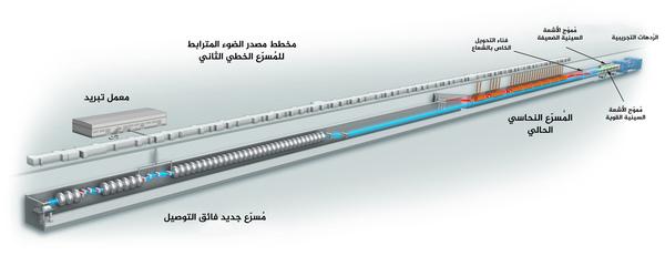 يظهر في هذه الصورة ليزر الأشعة السينية التابع لمشروع مصدر الضوء المترابط للمُسرّع الخطي الثاني المستقبلي (باللون الأزرق يساراً) بجوار مصدر الضوء المترابط للمُسرّع الخطي الأول (باللون الأحمر يميناً). يستخدم مصدر الضوء المترابط للمُسرّع الخطي الثلث الأخير من مساحة نفق المُسرّع الخطي البالغ طوله ميلين والتابع لمختبر SLAC. نفق المُسرّع الخطي هذا هو عبارة عن بناءٍ أجوف مصنوع من النحاس تتساوى درجة الحرارة داخله مع درجة حرارة الغرفة العادية ويستطيع توليد 120 نبضة من نبضات الأشعة السينية في الثانية الواحدة. أما بالنسبة لمصدر الضوء المترابط للمُسرّع الخطي الثاني فسيتم استبدال الثلث الأول من المُسرّع النحاسي بمُسرّع آخر فائق التوصيل قادرٍ على إنتاج ما لا يقل عن مليون ومضة أشعة سينية في الثانية الواحدة. (مختبر المُسرّع الوطني SLAC).