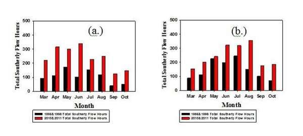 رسم بياني يوضح معدل ساعات هبوب الرياح الجنوبية الكلي  (اللون الأسود) 1990 _ 1996 ( اللون الأحمر) 2010 _ 2011