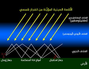 """يشكل الأيونوسفير والأرض """"دليلًا موجيًا"""" تستطيع بواسطته الإشارات الراديوية ذات التردد القصير جدًا أن تنتشر أو """"ترتد"""" في أنحاء الأرض.  حقوق الصورة: موريس كوهين Morris Cohen، جامعة ستانفورد Stanford University."""