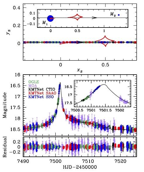 شكل منحني الضوء للنموذج ثنائي العدسة. (1) تُظهر اللوحة العلوية بيانات النموذج ثنائي العدسة. الخط المستقيم ذو السهم هو مسار المصدر، وتمثل المنحنيات المقعرة المغلقة ذات اللون الأحمر المنحنيات caustics، والدوائر الممتلئة الزرقاء (التي اسمها M1 و M2) هي مكونات النموذج الثنائي.   سوى قطر أينشتاين كل مقاييس الطول. تُظهر الصورة رؤى عامة، واللوحات الرئيسة تظهر زاوية النظر المكبرة المرتبطة بانحناء الضوء المتعلق باللوحة السفلى. الدائرة المفتوحة على مسار المصدر هي موقع المصدر عند وقت الرصد، ويمثل حجمها حجم المصدر.  (2) تُظهر اللوحة السفلى منطقة الشذوذ. تُظهر الصورة منحني الضوء الذي بقرب HJD′ ∼ 7501.4 مكبرًا. المنحني المتراكب على البيانات يعتبر نموذج ثتائي العدسة الأكثر تناسبًا.