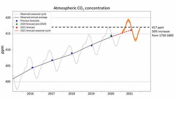 تركيز ثاني أكسيد الكربون في الغلاف الجوي . حقوق الصورة :Met Office