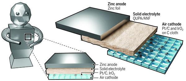 رسم تخطيطي لبطارية Zn-air الهيكلية ومثال على كيف يمكن استخدامها لتزويد هيكل للروبوت. حقوق الصورة: Alice Kitterman / Science Robotics.