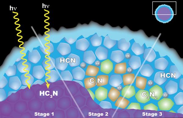 """(يعتقد علماء مركبة كاسيني التابعة لناسا بأن مظهر سحابة ثنائي سيانيد الأسيتيلين الجليدية (C4N2) في طبقة الستراتوسفير أعلى تيتان يفسر بكيمياء الحالة الصلبة """"solid-state"""" chemistryالتي تحدث داخل جزيئات الجليد. للجزيئات طبقة داخلية من سيانيد الأسيتيلين(HC3N) المتجمد المغلف بطبقة خارجية من سيانيد الهيدروجين(HCN). (إلى اليسار) عند نفاذ فوتون ضوئي من الغلاف الخارجي فبإمكانه التفاعل مع سيانيد الهيدروجين لينتج ثلاثي سيانيد الإيثلين (C3N) والهيدروجين. (H)(في المركز) يتفاعل سيانيد الإيثلين فيما بعد مع سيانيد الهيدروجين لينتج (في اليمين) ثنائي سيانيد الأسيتيلين والهيدروجين. وهو تفاعل آخر ينتج أيضا ثنائي سيانيد الأسيتيلين المتجمد، ولكنه أقل احتمالا.)   تعود ملكية الصورة لمركز غودارد للطيران الفضائي التابع لناسا."""