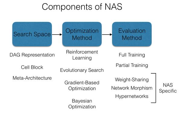 الأجزاء التي تتألف منها خوارزمية NAS