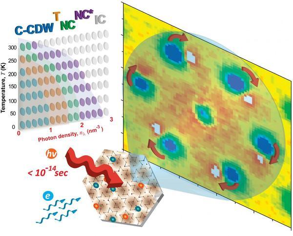 """صورة تُظهر أن نبضات الليزر التي تُقاس مدتها بالفيمتوثانية يمكن أن تُستخدم في تغيير الخصائص الكهربائية للمواد لجعلها تتصرف وكأنها تم إشابتها–إضافة شوائب لها- كيميائيا. سُجلت هذه التغيرات باستخدام """"نمط التصوير البوري الإلكتروني بأزمنة عرض من رتبة الفيمتو-ثانية"""" (the femtosecond electron crystallography pattern). بتغيير كثافة نبضات الليزر، يمكن أن يتم فحص الظروف التي تسمح بنشوء أطوار مؤقتة الاستقرار (metastable) والأطوار المخفية بسرعة بواسطة الطريقة التي ذُكرت أعلاه لتكوين رسم توضيحي شامل للأطوار (أعلى اليسار من الصورة) بدون الآثار المربكة التي تنتج عن الإشابة الكيميائية في العادة. (Credit: Faran Zhou and Chong-Yu Ruan)"""