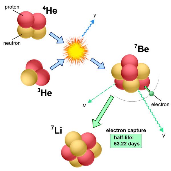 التفاعلات النووية لتشكيل عنصر 7Be، وبعده 7Li في انفجارات نوفات كلاسيكية. حقوق الصورة: NAOJ.