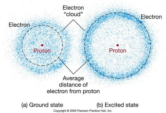 تصور فني لنموذج السحابة الالكترونية، الذي يصف الموقع المرجح لمدارات الالكترون بمرور الزمن.