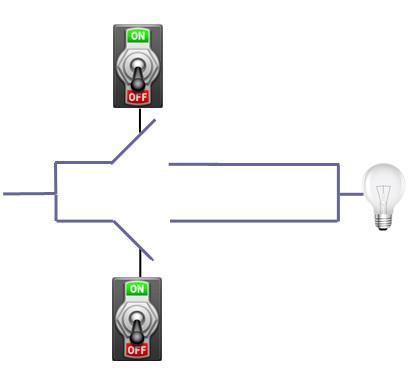 يصل تيارٌ كهربائيٌّ قادمٌ من اليسار إلى المصباح الكهربائي إذا ما كانت إحدى البوابتين مغلقة. افترض أن كِلا البوابتين مغلقتان عندما يكون المفتاحان بوضعية ON، واكتب 1 للتعبير عن هذه الوضعية، و0 للتعبير عن وضعية OFF؛ و 1 أو 0 للتعبير عن حالة المصباح الكهربائي إذا كان مضاءً أو مطفأً على التوالي. وبالتالي، فإن دخلاً مكوناً من بتّين اثنين (يتعلقان بوضعية مفاتيح الطاقة) سيولد خرجاً مكوناً من بتٍّ واحد (يتعلق بحالة المصباح الكهربائي)
