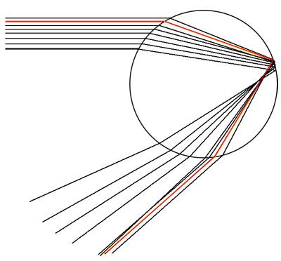 الشكل 6: شعاع قوس قزح مبين باللون الأحمر. تنبثق كتلة من الأشعة من القطرة بالقرب من شعاع قوس قزح، بينما تبدو الأشعة التي انبثقت من مكان آخر أكثر تباعدا.