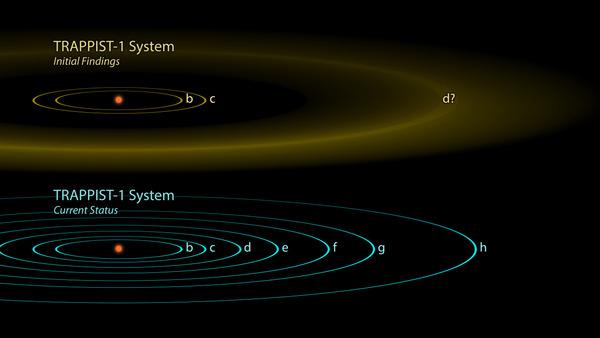 نظام الكواكب الخارجية  TRAPPIST-1