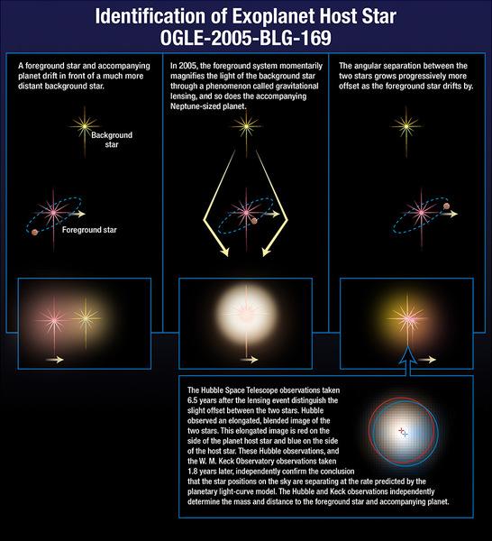 يُظهر المخطط كيف راقبَ الفلكيون كوكباً غازياً ضخماً بعيداً حول OGLE-2005-BLG-169 باستخدام تقنيةِ التعديس الميكروي. حقوق الصورة: Hubble/STScI