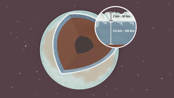 قمر كوكب المشتري المسمى يوروبا