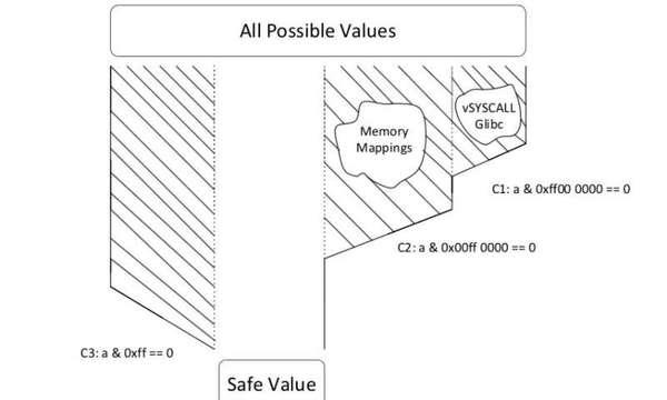 ثغرة من نوع overconstrained value (قيمة شديدة القيود). من خلال إضافة قيود على الطريق المؤدي إلى الثغرة فإننا نلغي القيم الغير آمنة تدريجياً. حقوق الصورة: Hu, Hu & Dolam-Gavitt