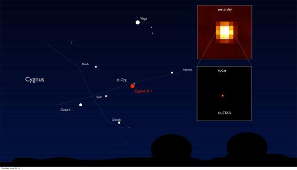 تشرح لنا الصورة مكان Cygnus X-1 في السماء بالاعتماد على النجوم الشهيرة الموجودة. 