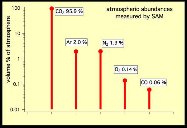 يوضح هذا الرسم البياني النسبة المئوية للغازات الخمسة الأكثر وفرة في الغلاف الجوي للمريخ، التي قيست بواسطة أدوات ملحق التحليل البسيط على سطح المريخ Sample Analysis at Mars (SAM) والموجودة على عربة كوريوسيتي في تشرين الأول/أكتوبر 2012. وقتئذ كان الربيع المبكر في نصف الكرة الجنوبي للمريخ. المصدر: NASA/JPL-Caltech, SAM/GSFC