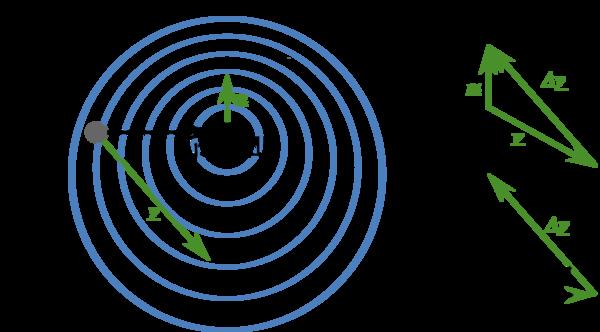المصدر يتحرك بالنسبة للراصد بسرعة Δv . حيث θ هي الزاوية بين هذا الشعاع وشعاع الموضع x⎯