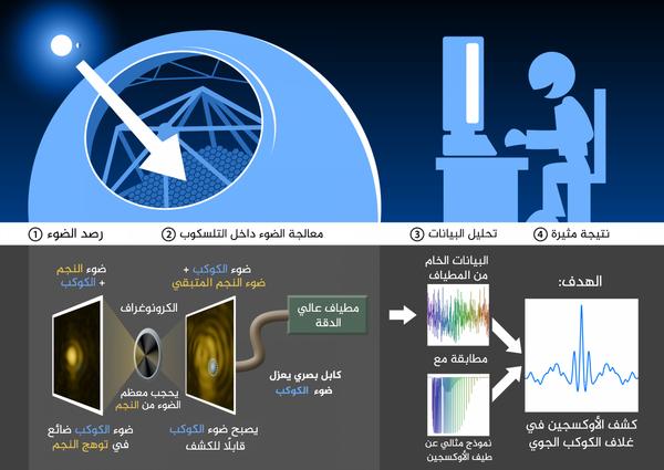 ظهر الرسم البياني كيف ستساعد التكنولوجيا الجديدة التي طُورت في معهد كالتيك علماءَ الفلك في البحث عن بصمات حيوية جزيئية على الكواكب الخارجية. يحجب الكوروناغراف أو مقايس هالات النجوم ضوء النجوم مما يسهل رؤية الكواكب الدائرة حولها، ستساعد المطيافات عالية الدقة على عزل ضوء الكواكب بشكل إضافي وقد تظهر جزيئات في غلافات الكواكب الجوية.