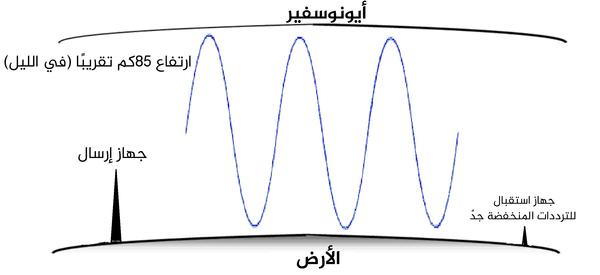 موجات شديدة انخفاض التواتر وهي تنتقل في الأيونوسفير