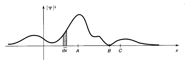 يوضح الرسم تابع موجي نموذجي يُرينا أن أرجحية وجود الجسيم بجوار A عظمى، وصغرى بجوار B.