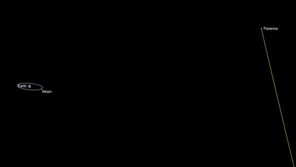 الكويكب فلورنس، كويكبٌ كبيرٌ قريبٌ من الأرض وسيمرّ بجانبها بسلام في الأوّل من شهر أيلول/سبتمبر من عام 2017 على بعد حوالي 7.0 مليون ميلاً. Credits: NASA/JPL-Caltech