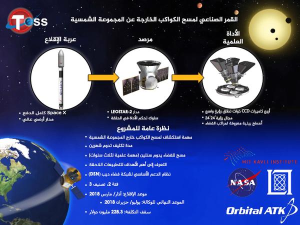 القمر الصناعي لمسح الكواكب الخارجة عن المجموعة الشمسية