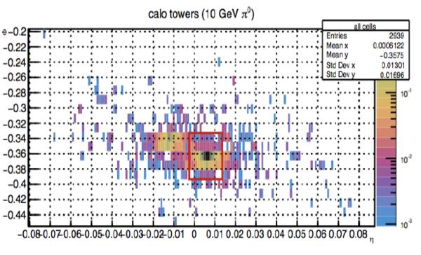 يوضح الشكل حدود وقياس نافذة الخوارزمية (المستطيل الأحمر)