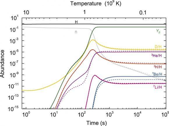 يظهر الشكل توزيع العناصر الخفيفة البدائية الأولى في الكون بدلالة الوقت ودرجة الحرارة. ممثلة الحرارة على المحور الشاقولي والوقت على المحور الأفقي والغزارة على الجانب. حقوق الصورة: Hou et al. 2017