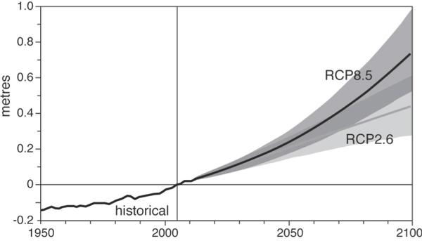 ارتفاع متوسط مستوى سطح البحر في العالم المصدر: IPCC، (مقدمة من الكاتب الأصلي).