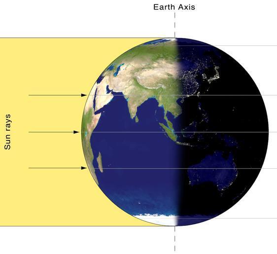 قبيل وبعيد حدوث الاعتدال يتلقى نصفا الكرة الأرضية الشمالي والجنوبي أشعة الشمس بشكل متساوٍ. المصدر: ويكيبيديا