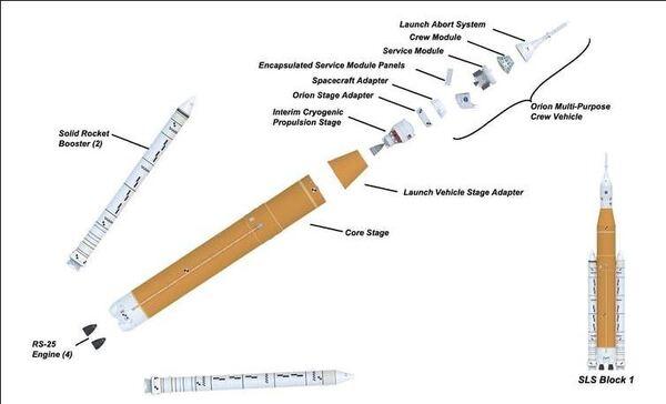 مراحل SLS حقوق الصورة: NASA