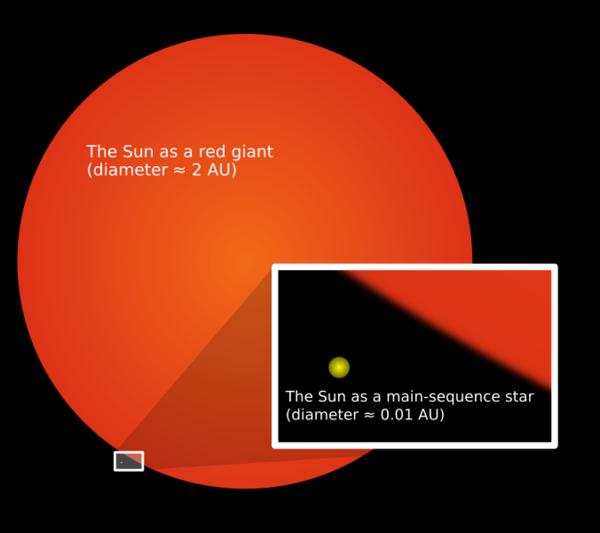 مقارنة بين الشمس في مرحلة القزم الأصفر وفي مرحلة العملاق الأحمر.