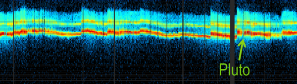 يظهر هذا الشكل أرصاد الرياح الشمسية المُقاسة بواسطة نيوهورايزنز من الأول من كانون الثاني/يناير إلى 25 آب/أغسطس 2015.  هذه القياسات لجسيمات البذرة للأشعة الكونية الغريبة في الرياح الشمسية جديدة كلياً في هذه المنطقة من الفضاء، وهي المفتاح لتفسير معطيات فوياجر خارجاً في منطقة الحدود ما بين النجوم. تستجيب النقاط الأقرب إلى أعلى الصورة لجسيمات ذات طاقة أعلى، والألوان الأحمر والأصفر تظهر رقماً أكبر للجسيمات تضرب المؤشر. أُغلقت أدوات الجسيمات خلال عمليات محددة لسفينة الفضاء ومسار مناورات، منتجةً فراغاً في المعطيات. مصدر الصورة: NASA/SWRL/New Horizons