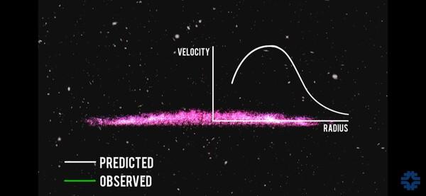 رسم بياني لمسار النجوم المتوقع حول مركز المجرة، يمثّل المحور الأفقي نصف قطر المجرّة (بُعد النجم) ويمثل المحور العامودي سرعة دوران النجم  حقوق الصورة: Fermilab
