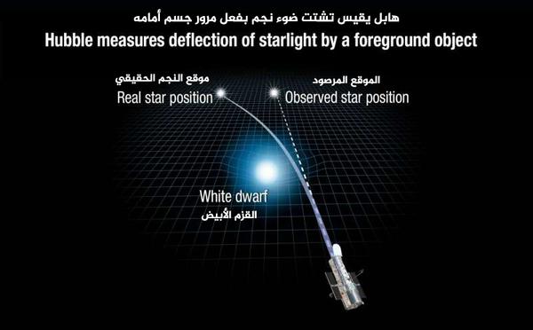 يوضح هذا الرسم كيف يمكن لجاذبية القزم الأبيض أن تشوّه المكان وأن تحني ضوء نجم بعيد خلفه.    حقوق الصورة: (NASA, ESA, and A. Feild (STScI