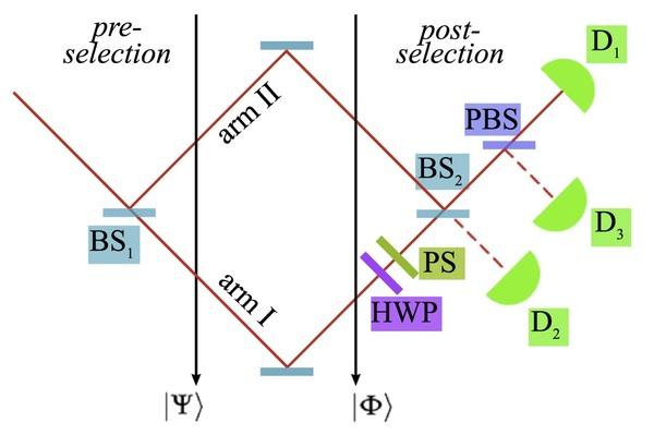 مقياس التداخل المصمم بذراعين والذي استخدمه أهارونوف والآخرون في دراستهم التي جرت في عام 2013. Credit: Corrêa, et al.
