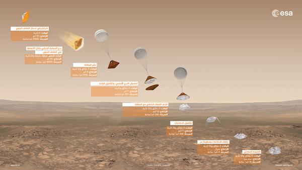 تعطي هذه الصورة مشهداً علوياً لدخول شياباريلي في التاسع عشر من أكتوبر/تشرين الأول، ونزوله وهبوطه بالتتابع على المريخ، بالتوقيت الدقيق، والارتفاع والسرعة وذلك للأحداث الأساسية المشار إليها. حقوق الصورة: ESA/ATG medialab.