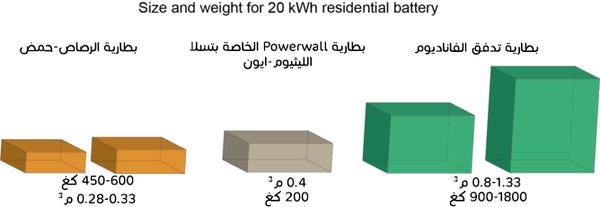 مقارنة من حيث الحجم والوزن بين بطاريات منزلية ستُنتِج 20 كيلوواط.ساعة.