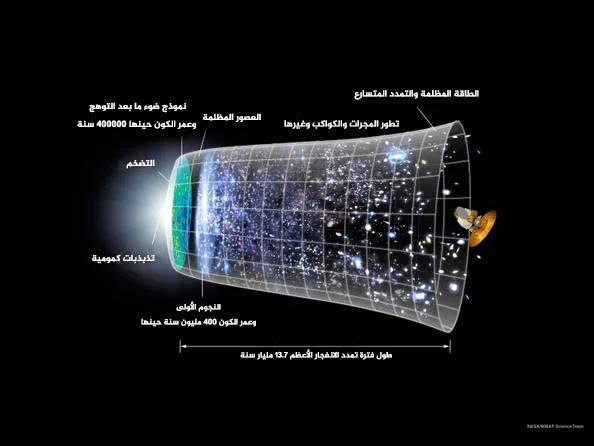 حقوق الصورة NASA/WMAP
