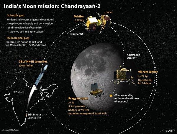 مهمة شاندرايان 2 الهندية الى القمر والتي أعيد ضبط موعد إطلاقها الى يوم 22 يوليو/تموز.