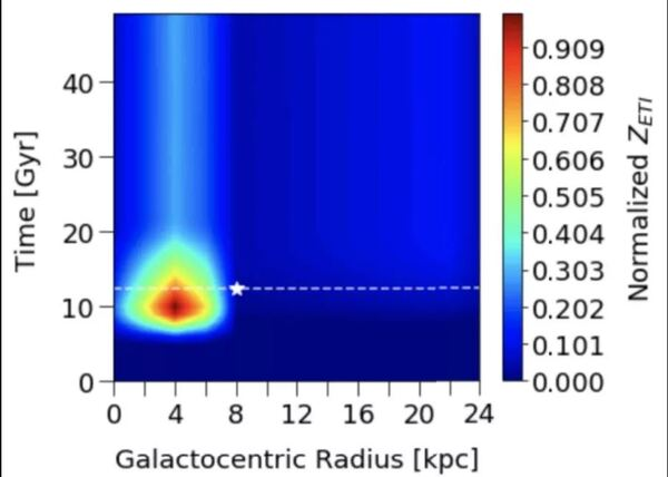 رسم بياني يوضح عمر مجرة درب التبانة بمليارات السنين (محور الصادات y axis) مقابل المسافة من مركز المجرة (محور السينات x axis). وإيجاد نقطة نشاط للحضارة بعد 8 مليارات سنة من تشكل المجرة، وعلى بعد 13,000 سنة ضوئية من مركز المجرة.حقوق الصورة: السيد كاي وآخرون.