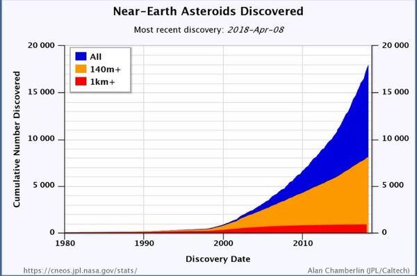 صورة: يوضح هذا الرسم البياني إجمالي عدد الكويكبات القريبة من الأرض التي اكتُشِفت حتى 8 نيسان/أبريل 2018. حقوق الصورة: Alan Chamberlin/NASA/JPL/Caltech