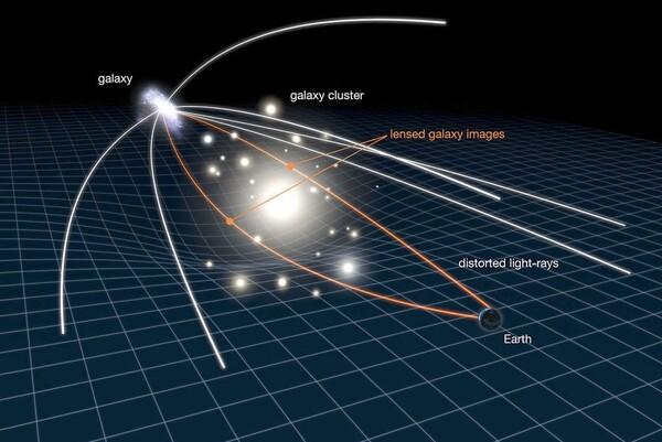 رسم توضيحي لما تحدثه ظاهرة عدسة الجاذبية. حقوق الصورة: NASA/ ESA/ L.Calcada
