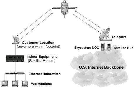 المستقبل (أو المودم) هو قطعة أساسية في عملية الاتصال بالإنترنت عبر الأقمار الصناعية. حقوق الصورة: SKYCASTERS.
