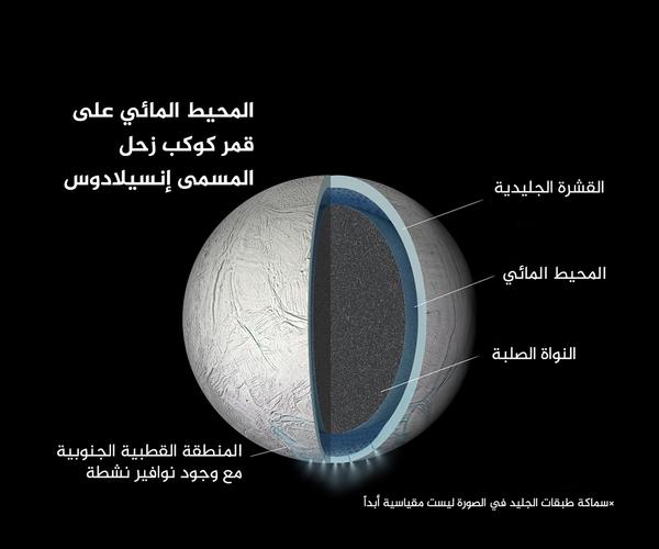 رسم توضيحي لداخل قمر زحل المسمى بـ إنسيلادوس، يَظهر في الصورة محيط مائي سائل بين النواة الصلبة والقشرة الجليدية. سماكة طبقات الجليد في الصورة ليست مقياسية أبداً.   المصدر: NASA/JPL-Caltech