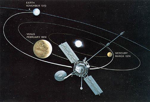 مسار مارينر 10 والجدول الزمني للوصول إلى الزهرة وعطارد.  المصدر: NASA