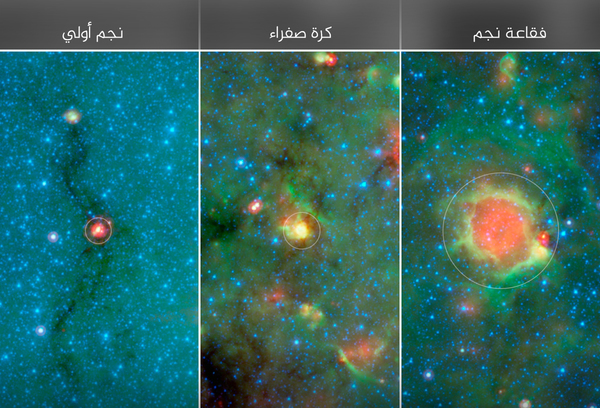 إلى اليسار يبدأ النجم بالتشكل ضمن ما يشبه شرنقة من الغبار، وترتفع حرارته ويتطور ليصبح كرة صفراء في المنتصف، ثم في النهاية يصبح كرة ذات مركز أحمر وحاشية خضراء إلى اليمين.