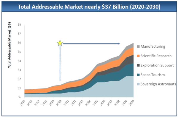 تصل قيمة إجمالي السوق إلى 37 مليار دولار (2020 -2030) التصنيع، البحث العلمي، الدعم الاستكشافي، السياحة الفضائية، رواد الفضاء حقوق الصورة: Axiom Space